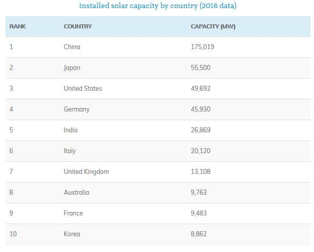 Solar Top Countries Ranked