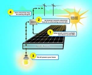 how solar panels work in albuquerque